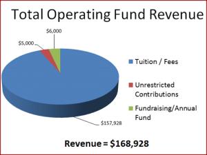 SMEDS_Operating-Revenue